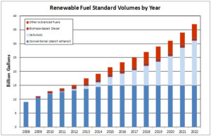 Renewable Fuel Standard Saves Consumers Money