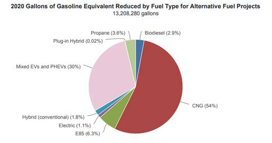 2020 Gallons of Gasoline Equivalent Reduced by Fuel Type for Alternative Fuel Projects