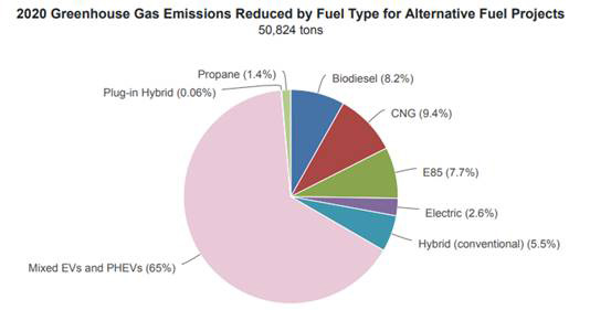 2020 Greenhouse Gas Emissions Reduced by Fuel Type for Alternative Fuel Projects
