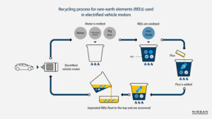 Nissan and Waseda University announce recycling process for rare-earth compounds