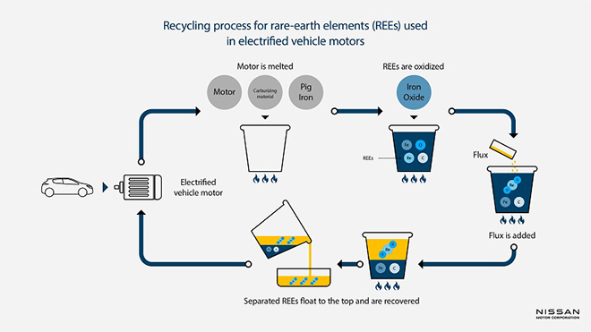 Nissan's testing has shown that this process can recover 98% of the motors' REEs.